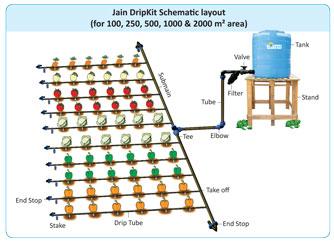 Jain Drip Kit Gravity System